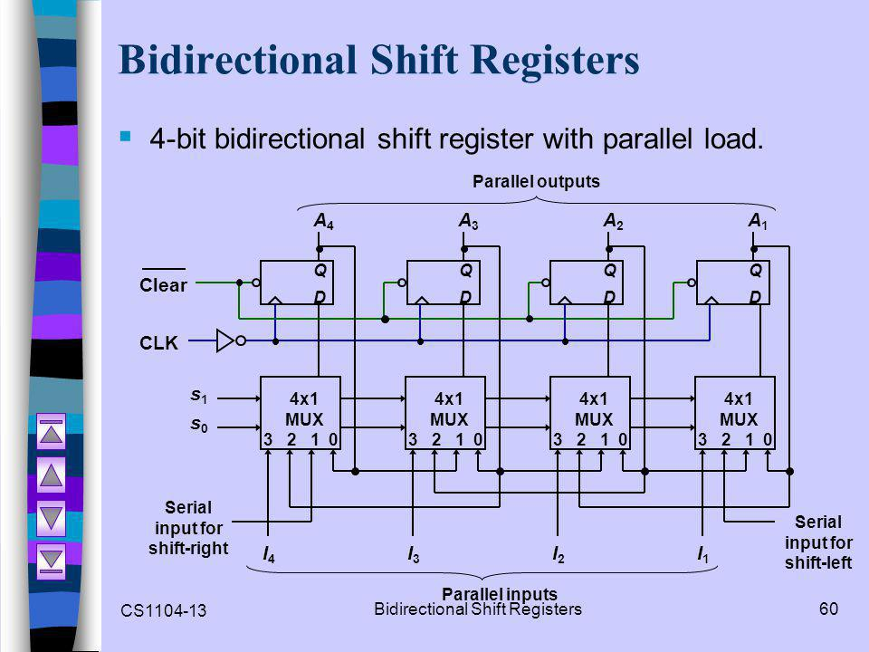 CS1104-13 Bidirectional Shift Registers60 Bidirectional Shift Registers  4-bit bidirectional shift register with parallel load.