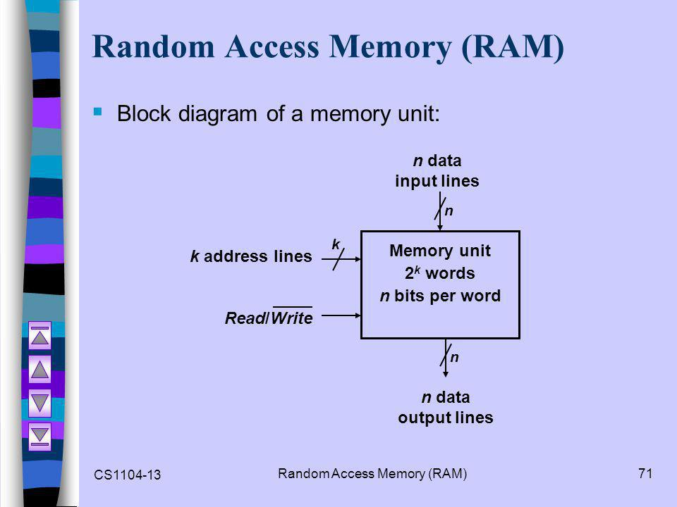 CS1104-13 Random Access Memory (RAM)71 Random Access Memory (RAM)  Block diagram of a memory unit: Memory unit 2 k words n bits per word k address lines k Read/Write n n n data input lines n data output lines
