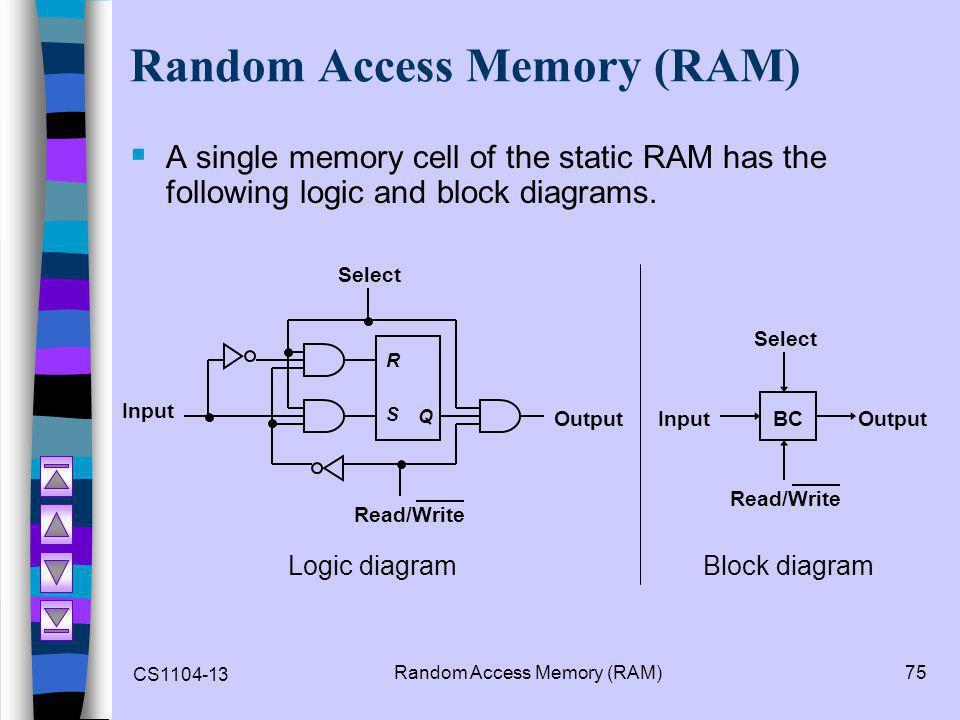 CS1104-13 Random Access Memory (RAM)75 Random Access Memory (RAM)  A single memory cell of the static RAM has the following logic and block diagrams.
