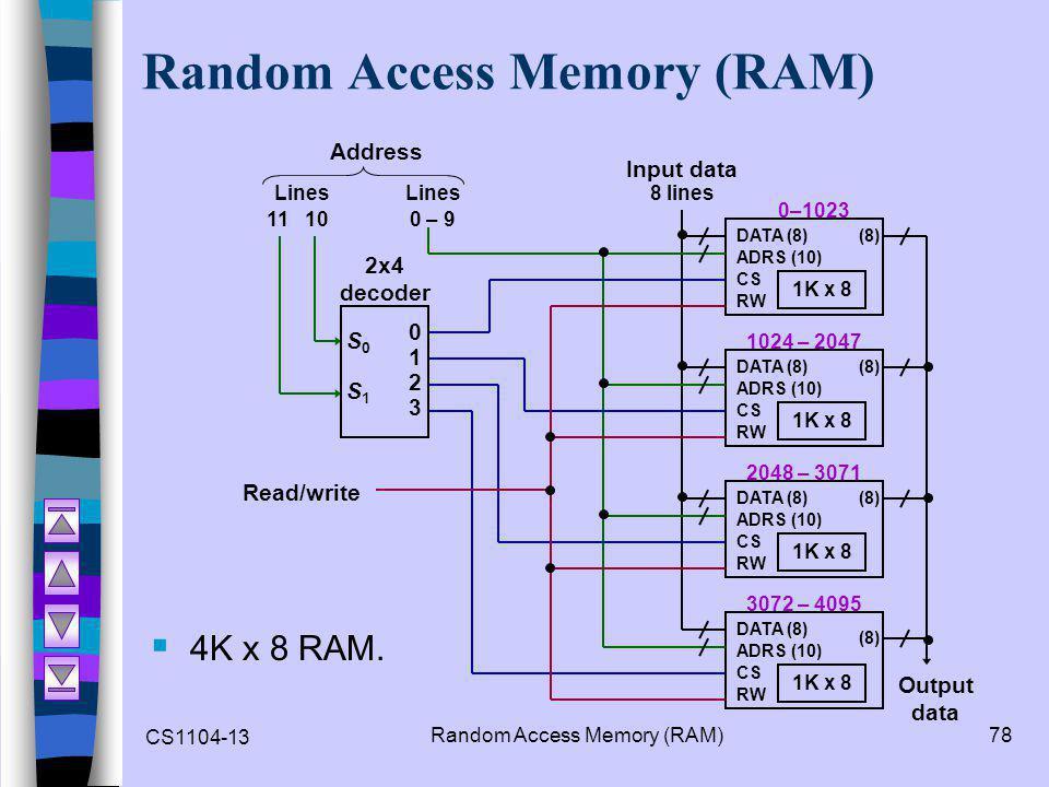 CS1104-13 Random Access Memory (RAM)78 Random Access Memory (RAM)  4K x 8 RAM.