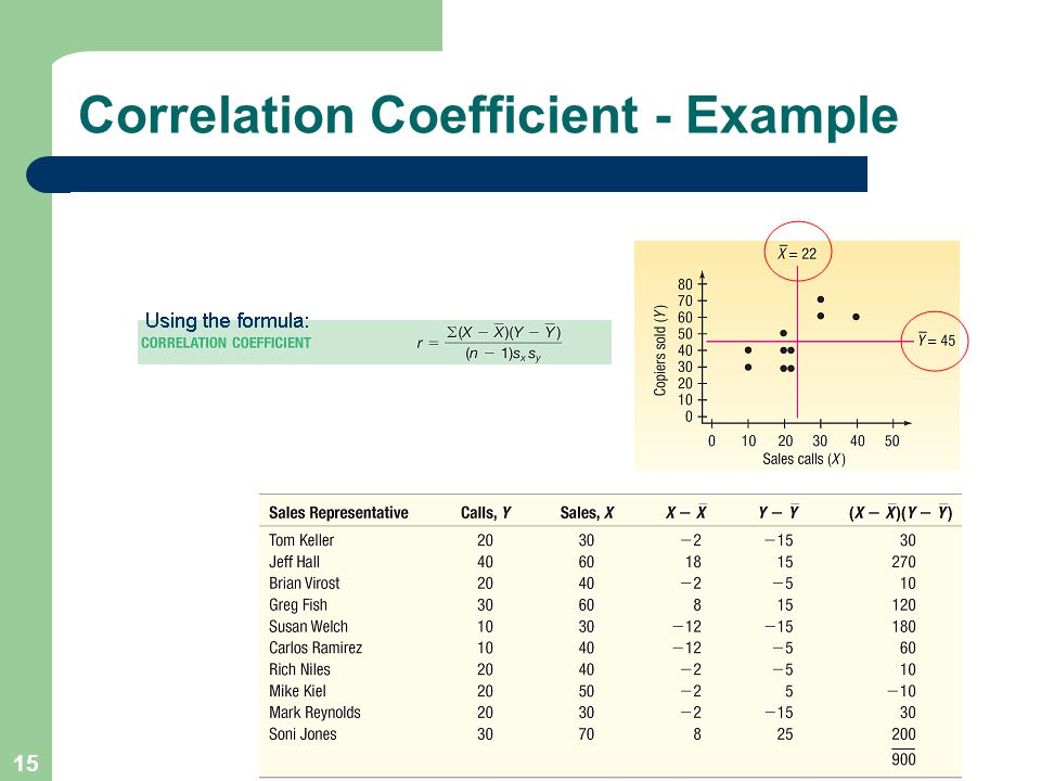 15 Correlation Coefficient - Example