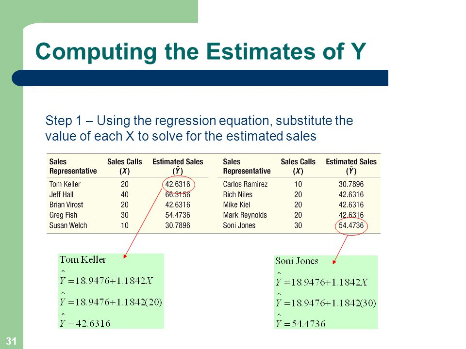 31 Computing the Estimates of Y Step 1 – Using the regression equation, substitute the value of each X to solve for the estimated sales