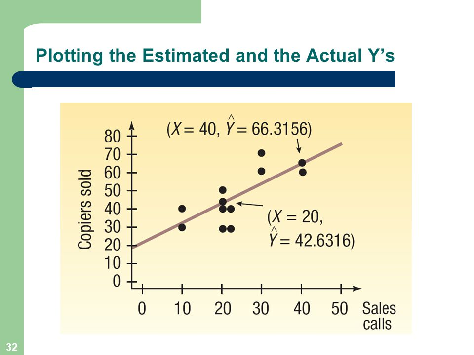 32 Plotting the Estimated and the Actual Y's