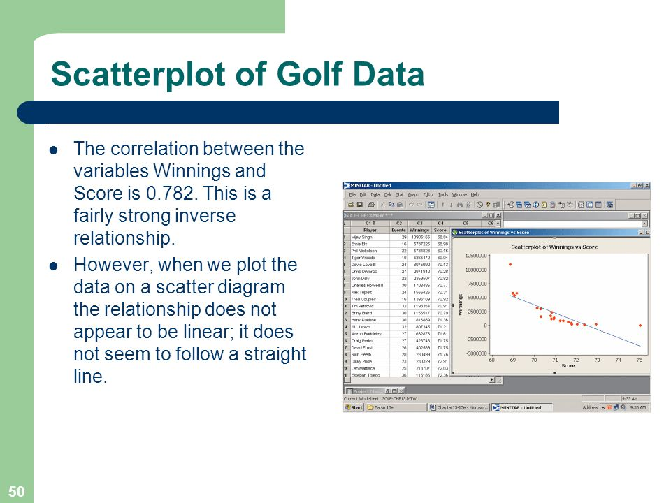 50 Scatterplot of Golf Data The correlation between the variables Winnings and Score is 0.782.