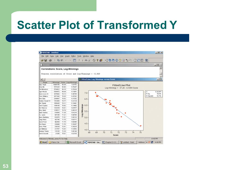 53 Scatter Plot of Transformed Y
