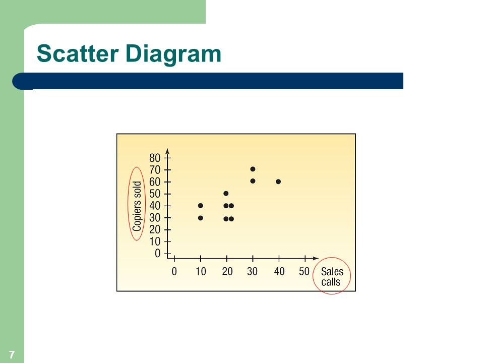 7 Scatter Diagram