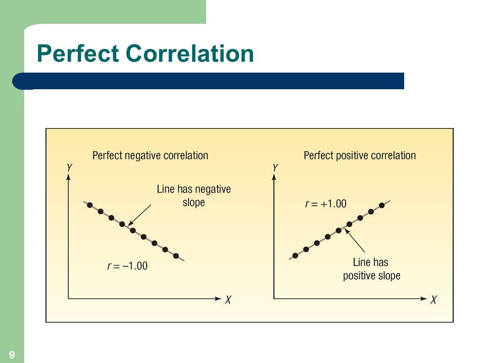 9 Perfect Correlation