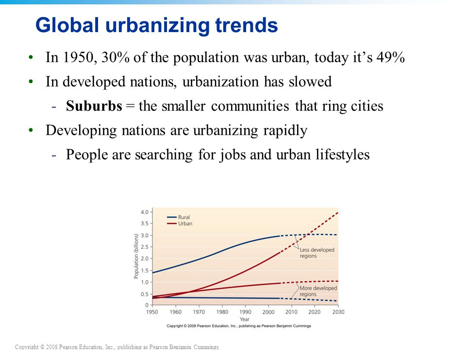 Copyright © 2008 Pearson Education, Inc., publishing as Pearson Benjamin Cummings Global urbanizing trends In 1950, 30% of the population was urban, today it's 49% In developed nations, urbanization has slowed -Suburbs = the smaller communities that ring cities Developing nations are urbanizing rapidly -People are searching for jobs and urban lifestyles