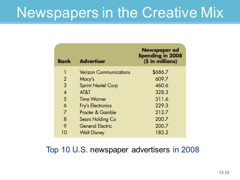 13-12 Newspapers in the Creative Mix Top 10 U.S. newspaper advertisers in 2008