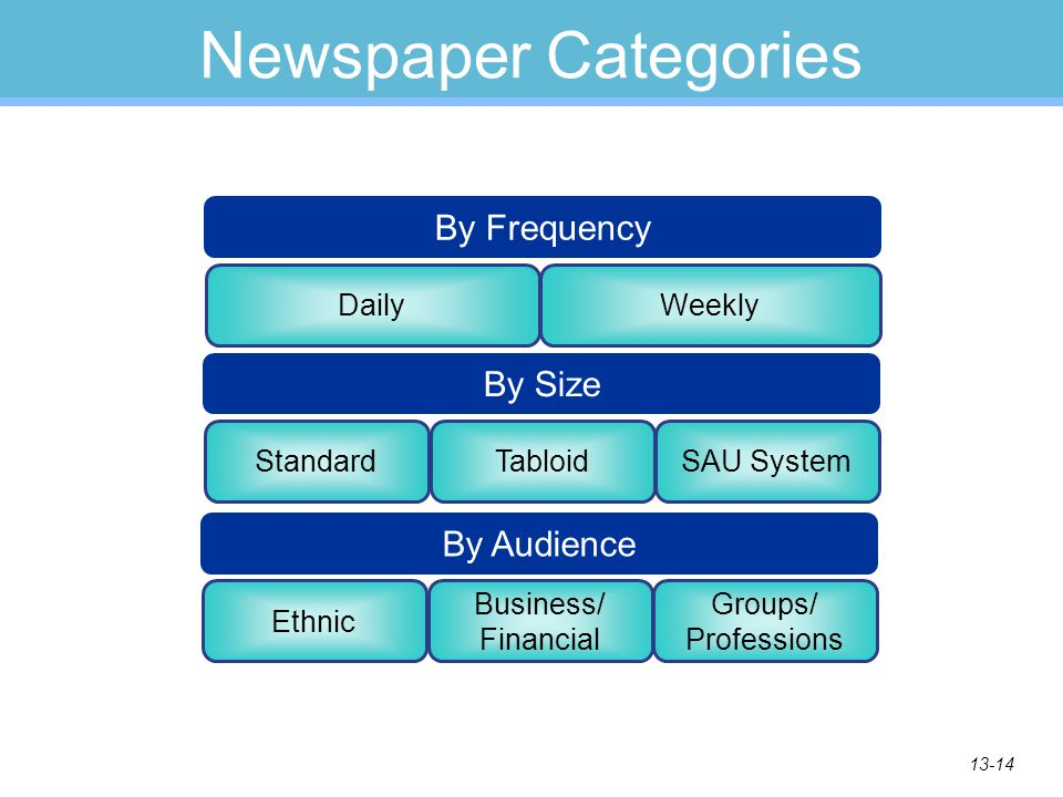 13-14 Newspaper Categories DailyWeekly By Frequency StandardTabloidSAU System By Size Ethnic Business/ Financial Groups/ Professions By Audience