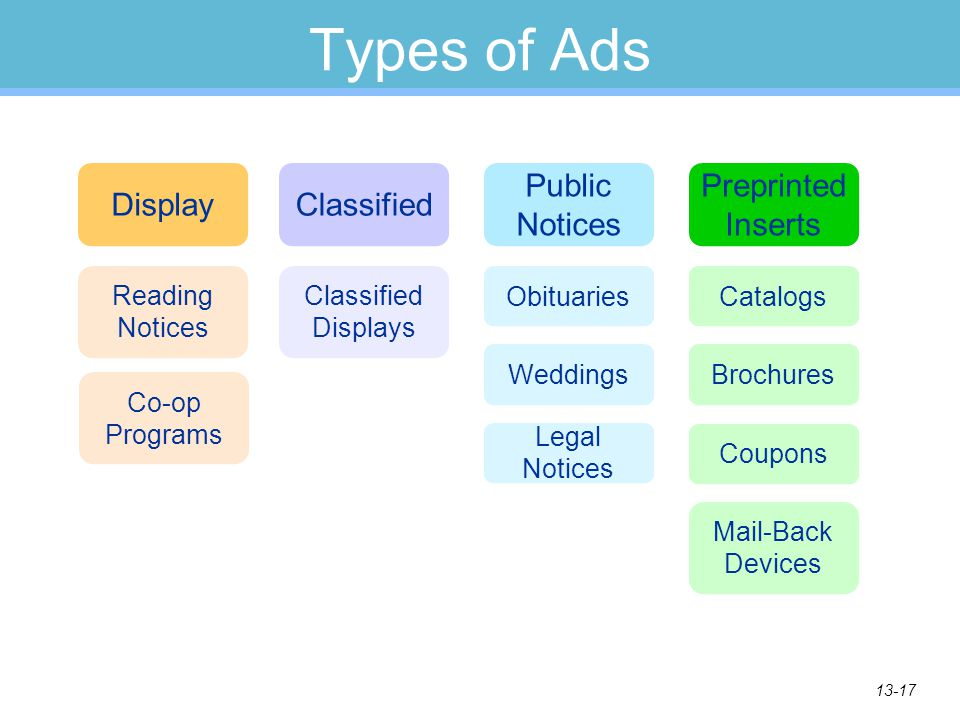 13-17 Types of Ads DisplayClassified Public Notices Preprinted Inserts Reading Notices Co-op Programs Classified Displays Obituaries Weddings Legal Notices Catalogs Brochures Coupons Mail-Back Devices