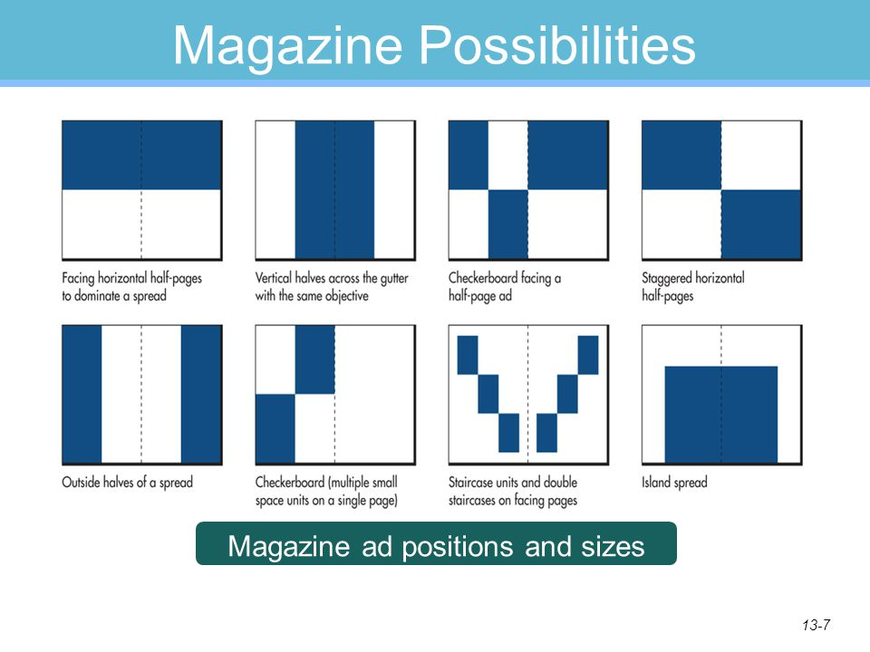 13-7 Magazine Possibilities Magazine ad positions and sizes