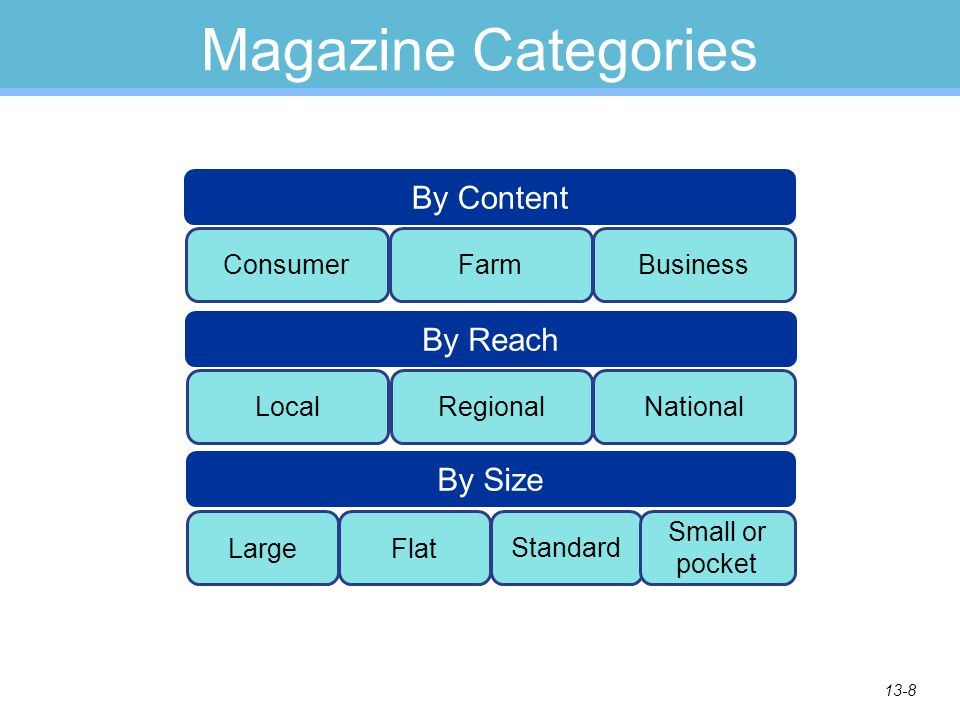 13-8 Magazine Categories ConsumerFarmBusiness By Content LocalRegionalNational By Reach Large By Size Flat Standard Small or pocket