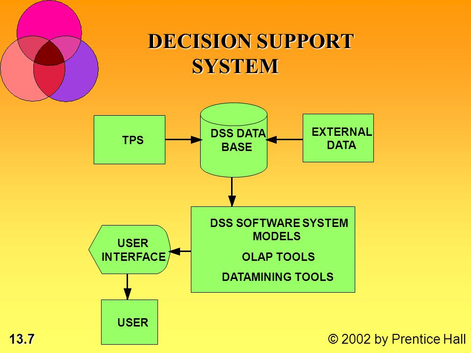 13.7 © 2002 by Prentice Hall TPS EXTERNAL DATA DSS DATA BASE DSS SOFTWARE SYSTEM MODELS OLAPTOOLS DATAMININGTOOLS USER INTERFACE USER DECISION SUPPORT