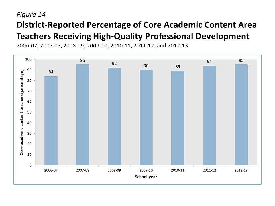 Figure 14 District-Reported Percentage of Core Academic Content Area Teachers Receiving High-Quality Professional Development 2006-07, 2007-08, 2008-0
