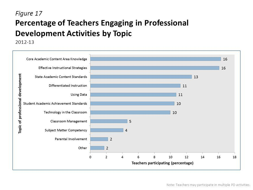 Figure 17 Percentage of Teachers Engaging in Professional Development Activities by Topic 2012-13 Note: Teachers may participate in multiple PD activi