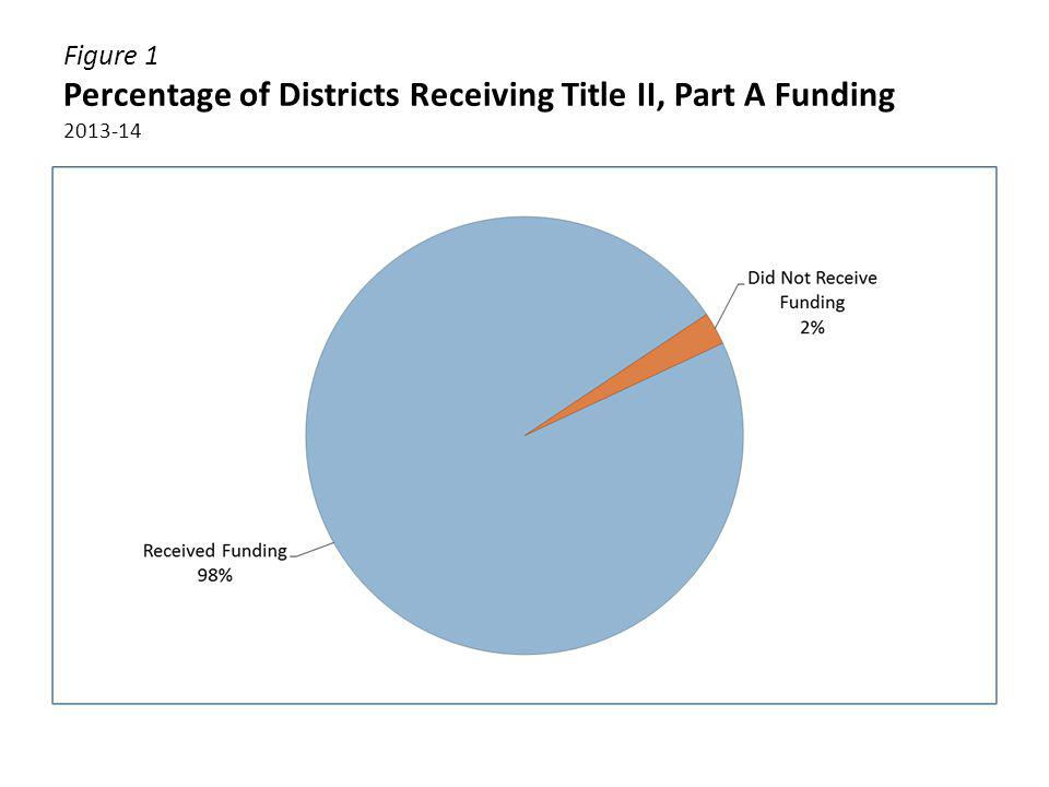 Figure 2 Title II, Part A Allocations by District Poverty Level (Quartiles) 2013-14 Note: Percentages may not add up to 100% due to rounding.