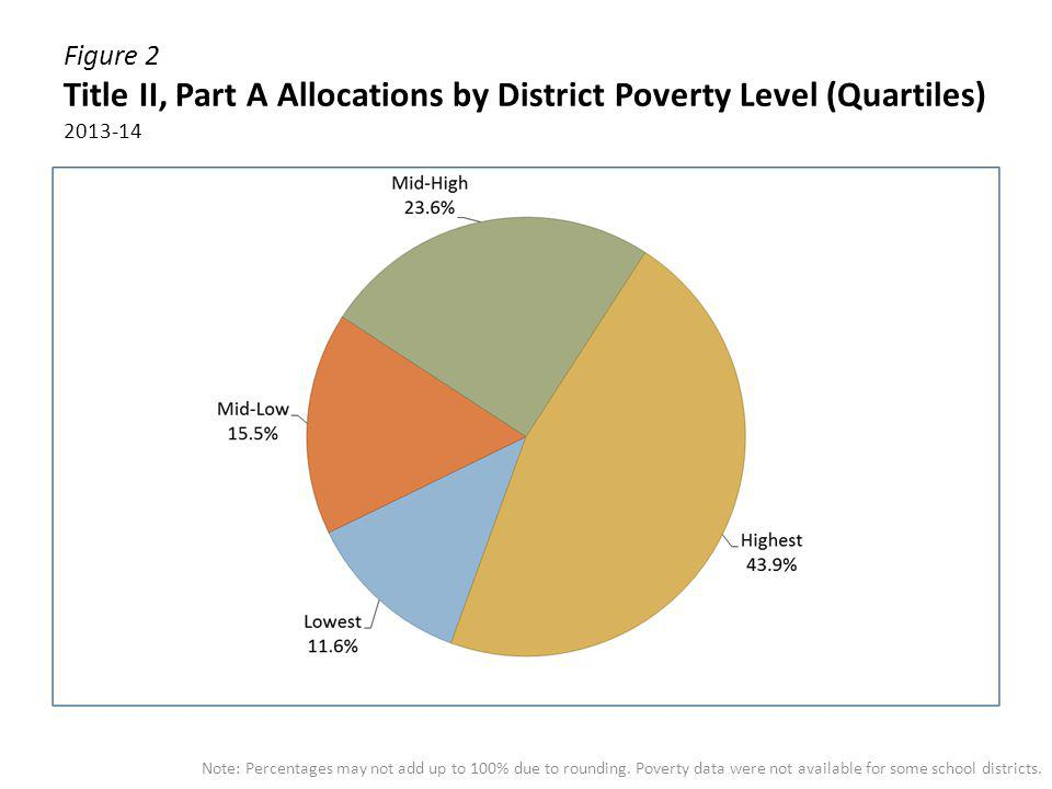 Figure 2 Title II, Part A Allocations by District Poverty Level (Quartiles) 2013-14 Note: Percentages may not add up to 100% due to rounding. Poverty