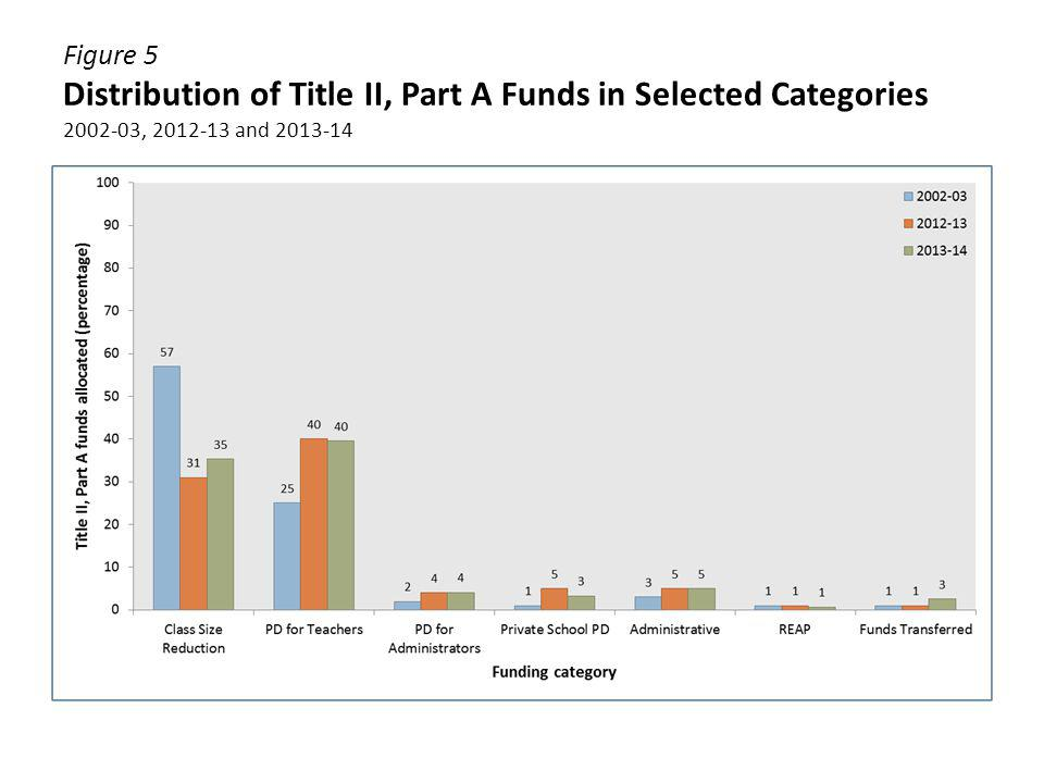 Figure 6 Percentage of Districts Using Title II, Part A Funds in Selected Categories 2006-07, 2012-13 and 2013-14 Note: Districts may use funds for multiple purposes.