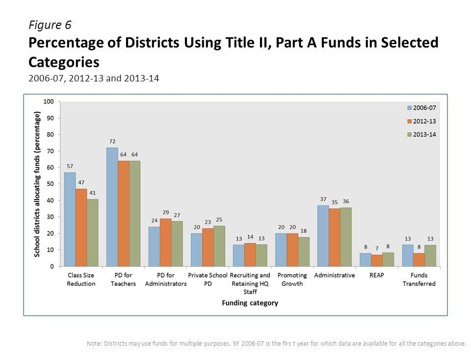 Figure 6 Percentage of Districts Using Title II, Part A Funds in Selected Categories 2006-07, 2012-13 and 2013-14 Note: Districts may use funds for mu