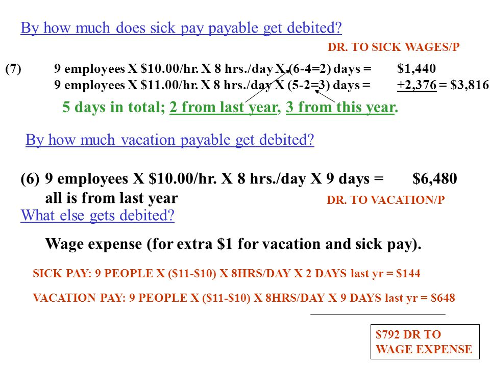 By how much does sick pay payable get debited? (7)9 employees X $10.00/hr. X 8 hrs./day X (6-4=2) days =$1,440 9 employees X $11.00/hr. X 8 hrs./day X