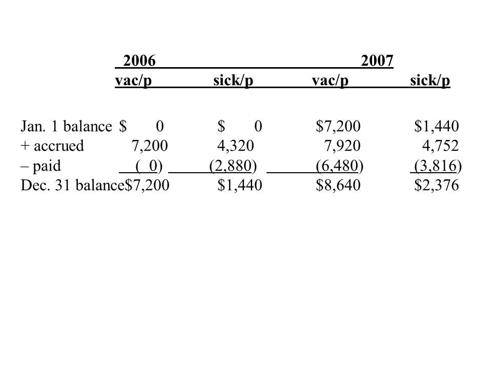 Jan. 1 balance$0,000)$0,000)$7,200)$1,440) + accrued 7,200)4,320) 7,920) 4,752) – paid ( 0) (2,880) (6,480) (3,816) Dec. 31 balance$7,200 $1,440 $8,64
