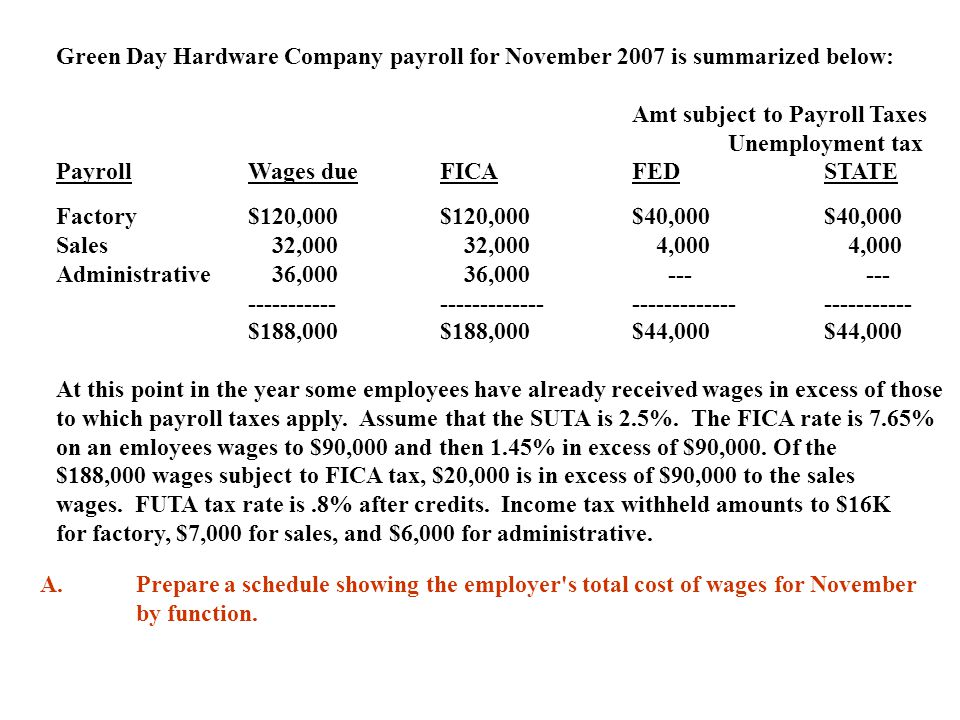 Green Day Hardware Company payroll for November 2007 is summarized below: Amt subject to Payroll Taxes Unemployment tax PayrollWages dueFICAFEDSTATE F