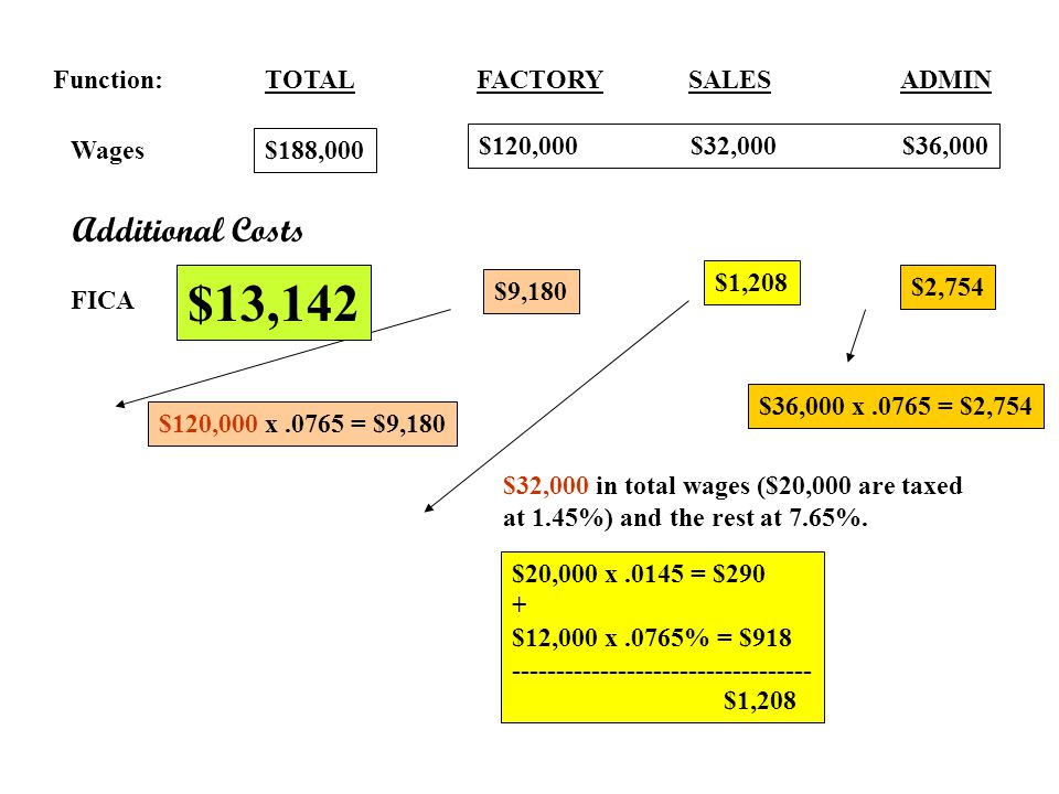 Function:TOTALFACTORYSALES ADMIN Wages $188,000 $120,000$32,000$36,000 Additional Costs FICA $120,000 x.0765 = $9,180 $9,180 $32,000 in total wages ($