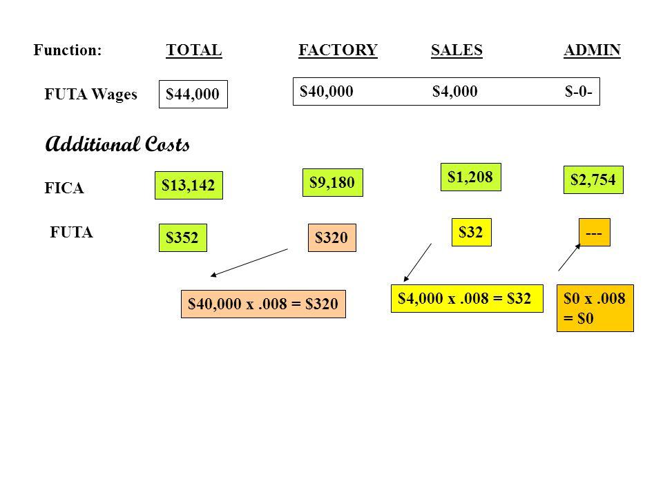 Function:TOTALFACTORYSALES ADMIN FUTA Wages $44,000 $40,000$4,000$-0- Additional Costs FICA $9,180 $1,208 $2,754 $13,142 FUTA $40,000 x.008 = $320 $32