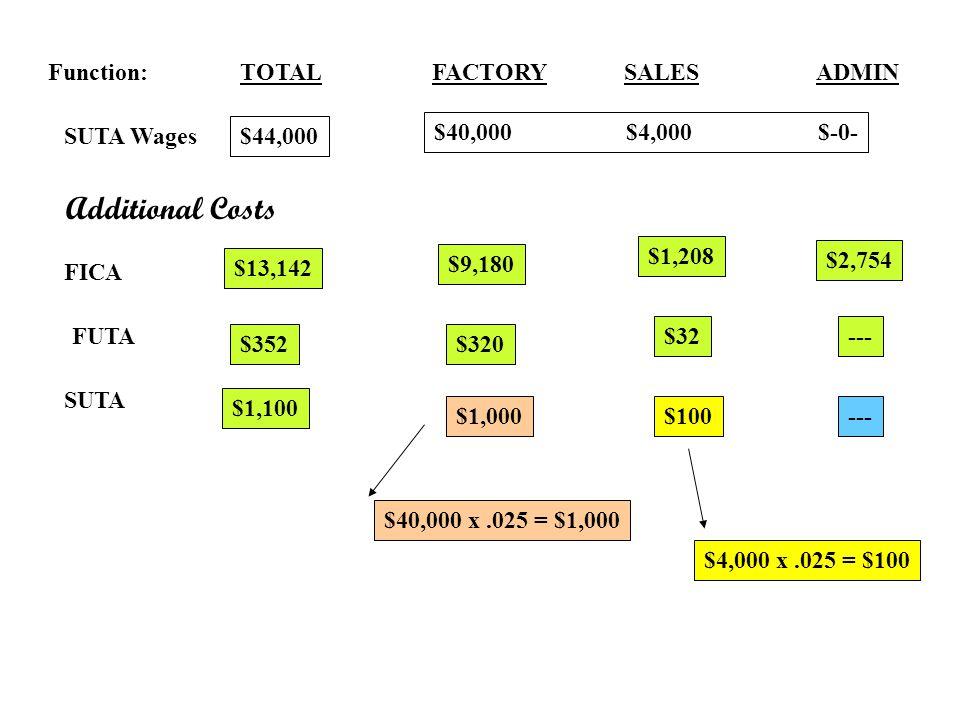 Function:TOTALFACTORYSALES ADMIN SUTA Wages $44,000 $40,000$4,000$-0- Additional Costs FICA $9,180 $1,208 $2,754 $13,142 FUTA $320 $32--- $352 SUTA $4