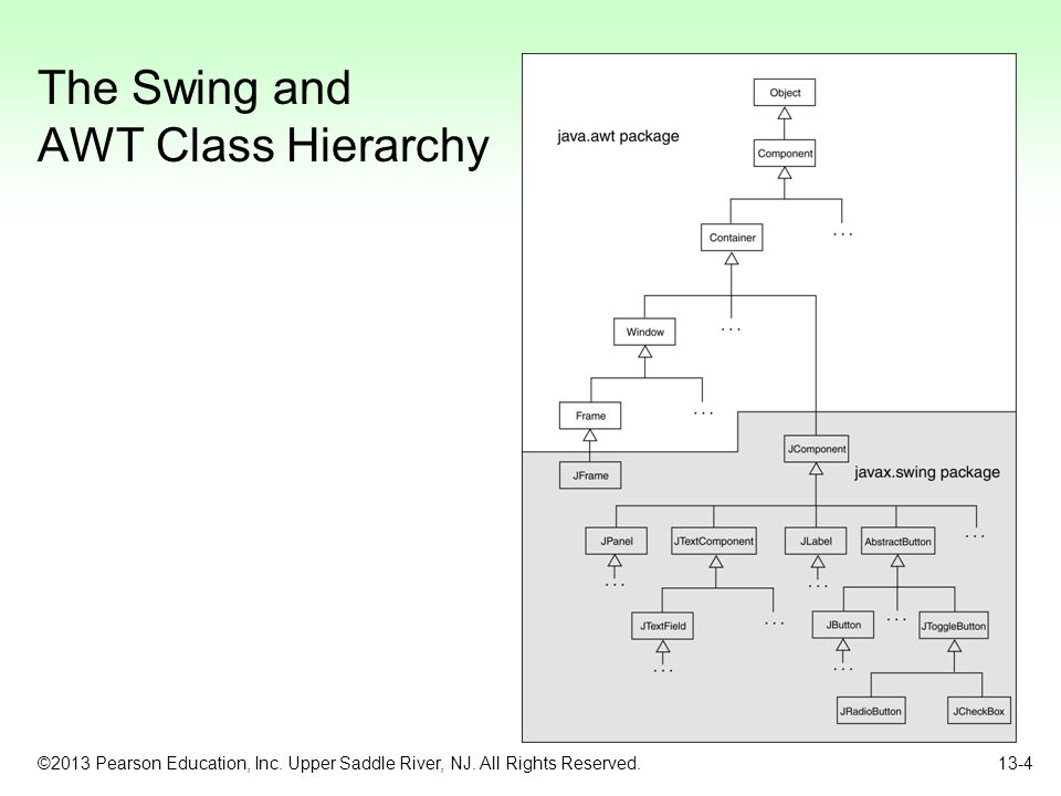 ©2013 Pearson Education, Inc. Upper Saddle River, NJ. All Rights Reserved. 13-4 The Swing and AWT Class Hierarchy