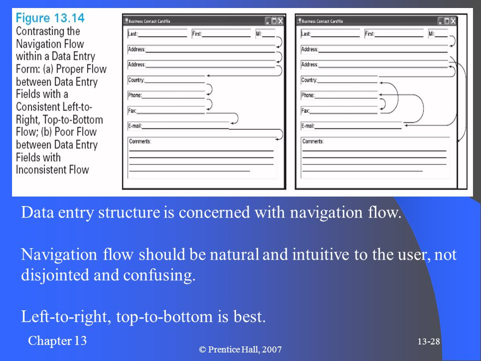 Chapter 13 13-28 © Prentice Hall, 2007 Data entry structure is concerned with navigation flow.