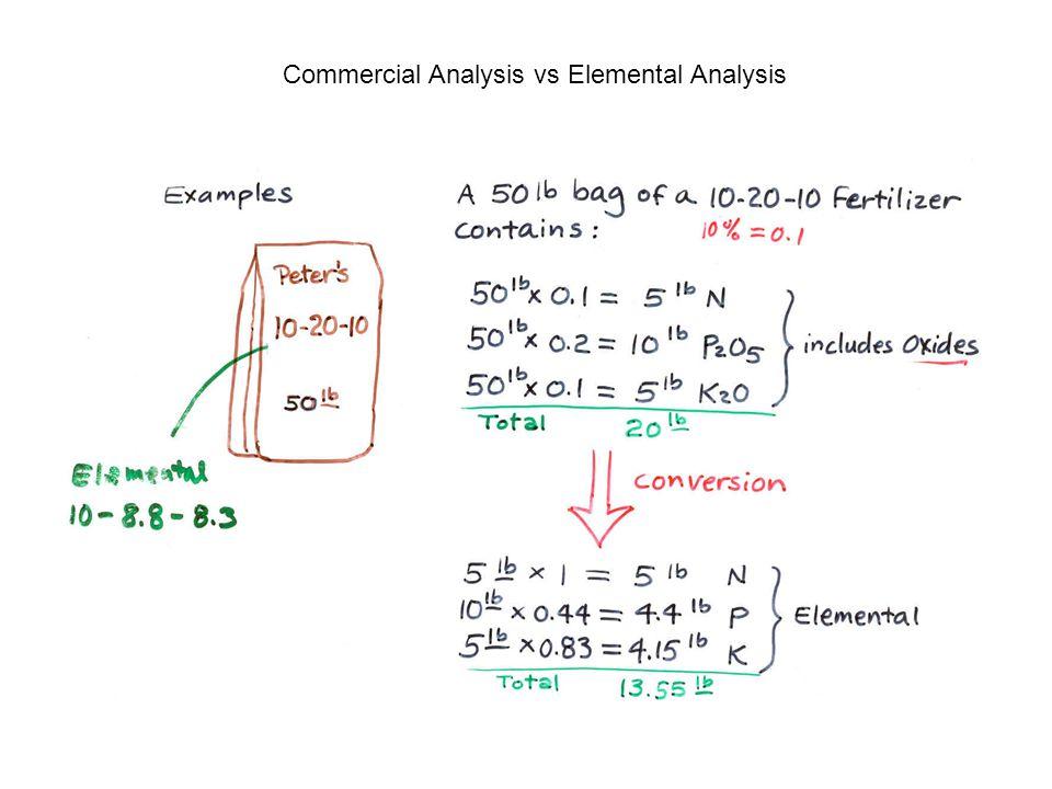 Commercial Analysis vs Elemental Analysis