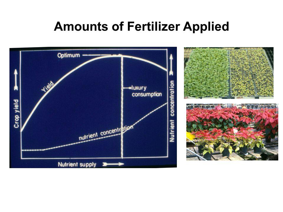 Amounts of Fertilizer Applied