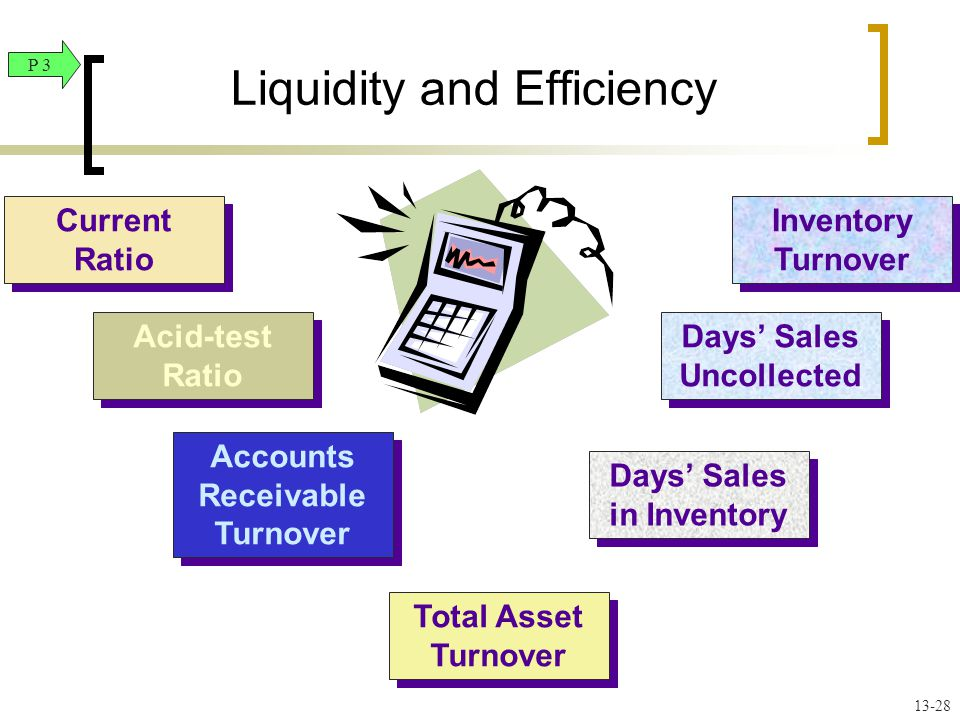 Current Ratio Current Ratio Acid-test Ratio Acid-test Ratio Accounts Receivable Turnover Inventory Turnover Days' Sales Uncollected Days' Sales in Inventory Total Asset Turnover Liquidity and Efficiency P 3 13-28