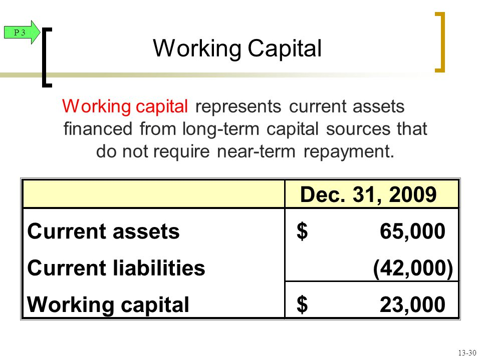 Dec. 31, 2009 Current assets65,000$ Current liabilities(42,000) Working capital23,000$ Working capital represents current assets financed from long-te