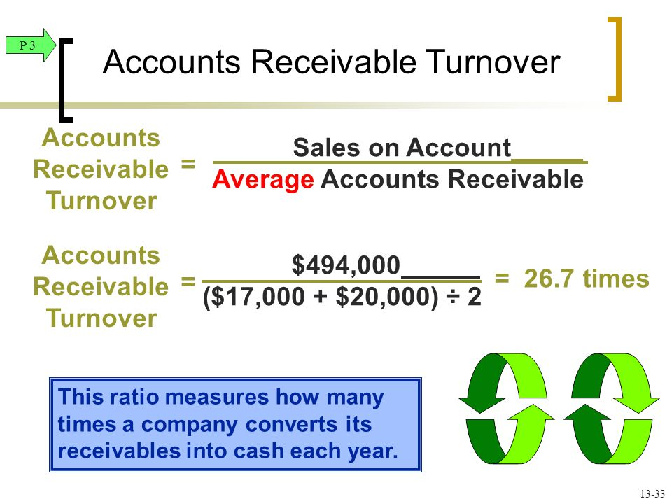This ratio measures how many times a company converts its receivables into cash each year.