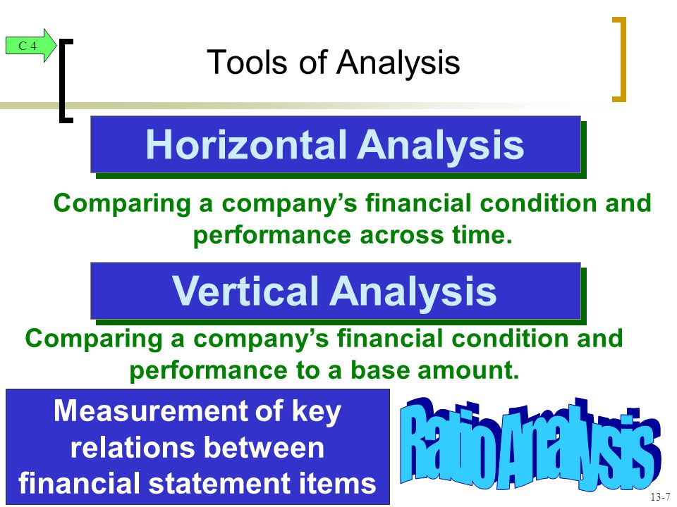 Horizontal Analysis Comparing a company's financial condition and performance across time.