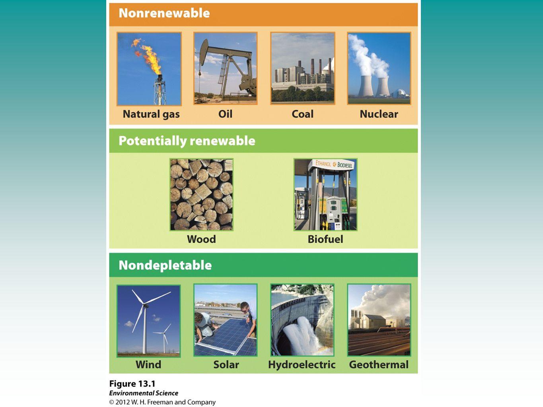 Modern Carbon vs.