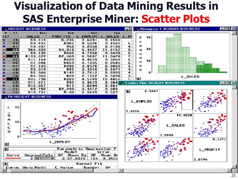 25 Visualization of Data Mining Results in SAS Enterprise Miner: Scatter Plots