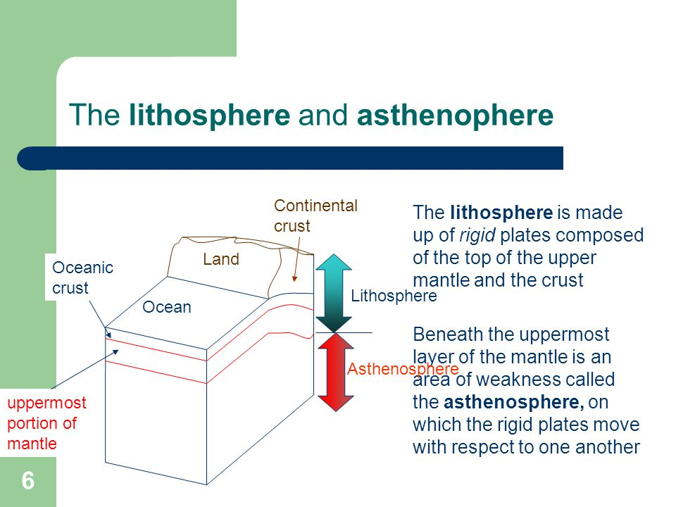 The lithosphere and asthenophere The lithosphere is made up of rigid plates composed of the top of the upper mantle and the crust Beneath the uppermost layer of the mantle is an area of weakness called the asthenosphere, on which the rigid plates move with respect to one another Lithosphere Asthenosphere Ocean Land Oceanic crust Continental crust uppermost portion of mantle 6