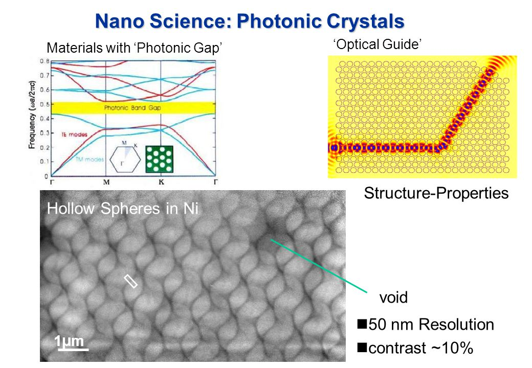 Nano Science: Photonic Crystals void 50 nm Resolution contrast ~10% 1µm1µm Hollow Spheres in Ni Materials with 'Photonic Gap' 'Optical Guide' Structure-Properties