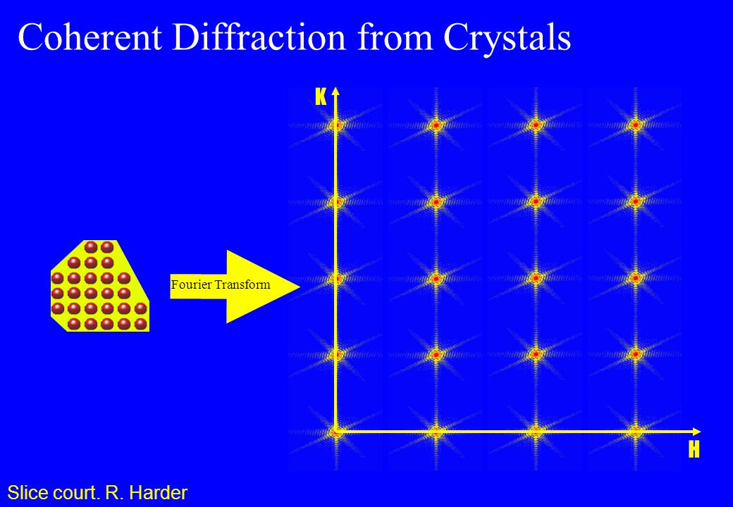 H K Fourier Transform Coherent Diffraction from Crystals Slice court. R. Harder