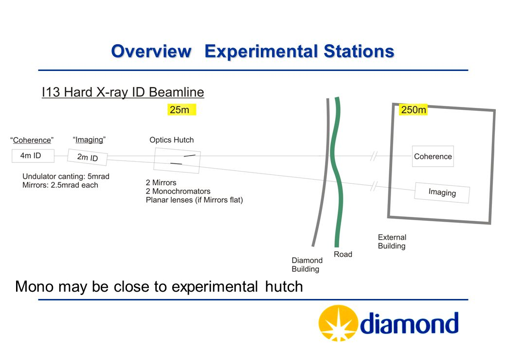 OverviewExperimental Stations Mono may be close to experimental hutch