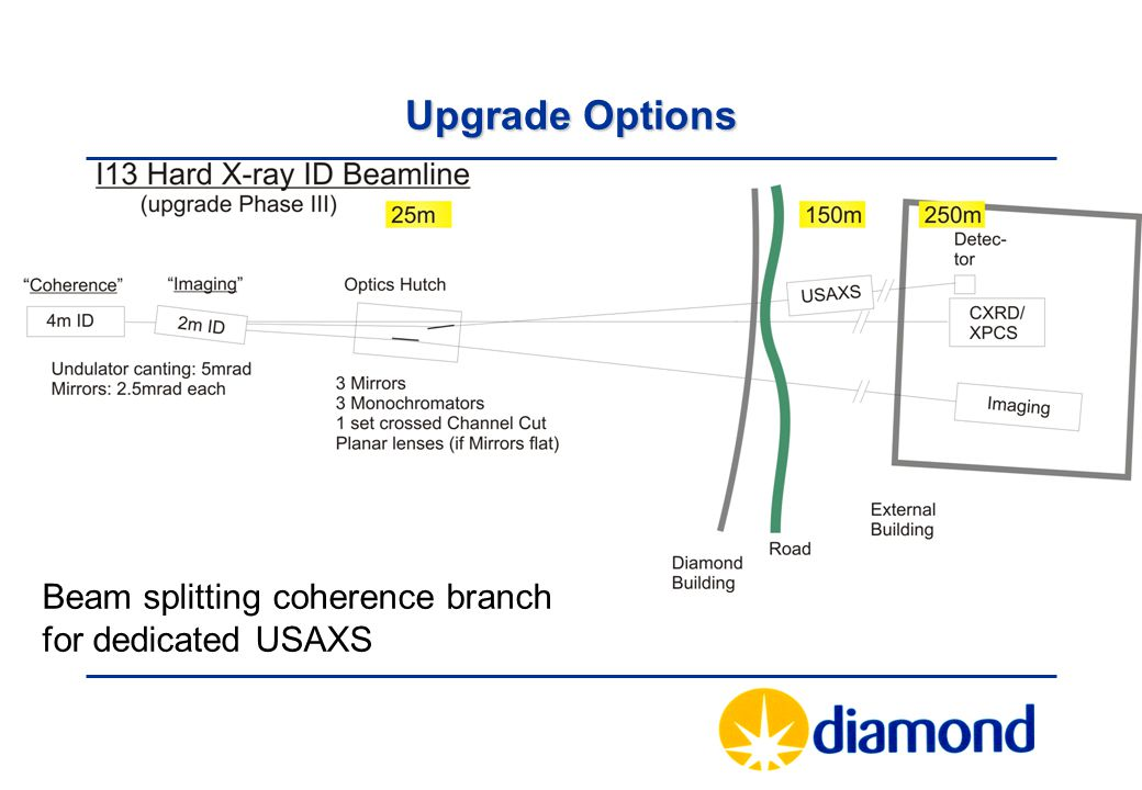 Upgrade Options Beam splitting coherence branch for dedicated USAXS
