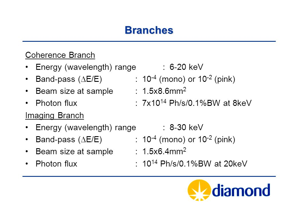 Branches Coherence Branch Energy (wavelength) range: 6-20 keV Band-pass (  E/E): 10 -4 (mono) or 10 -2 (pink) Beam size at sample: 1.5x8.6mm 2 Photon flux: 7x10 14 Ph/s/0.1%BW at 8keV Imaging Branch Energy (wavelength) range: 8-30 keV Band-pass (  E/E): 10 -4 (mono) or 10 -2 (pink) Beam size at sample: 1.5x6.4mm 2 Photon flux: 10 14 Ph/s/0.1%BW at 20keV