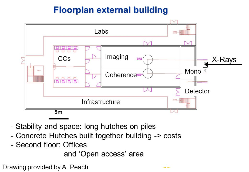 Floorplan external building - Stability and space: long hutches on piles - Concrete Hutches built together building -> costs - Second floor: Offices and 'Open access' area Drawing provided by A.