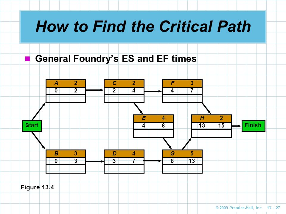 © 2009 Prentice-Hall, Inc. 13 – 27 How to Find the Critical Path General Foundry's ES and EF times A202A202 C224C224 H2 1315 E448E448 B303B303 D437D43