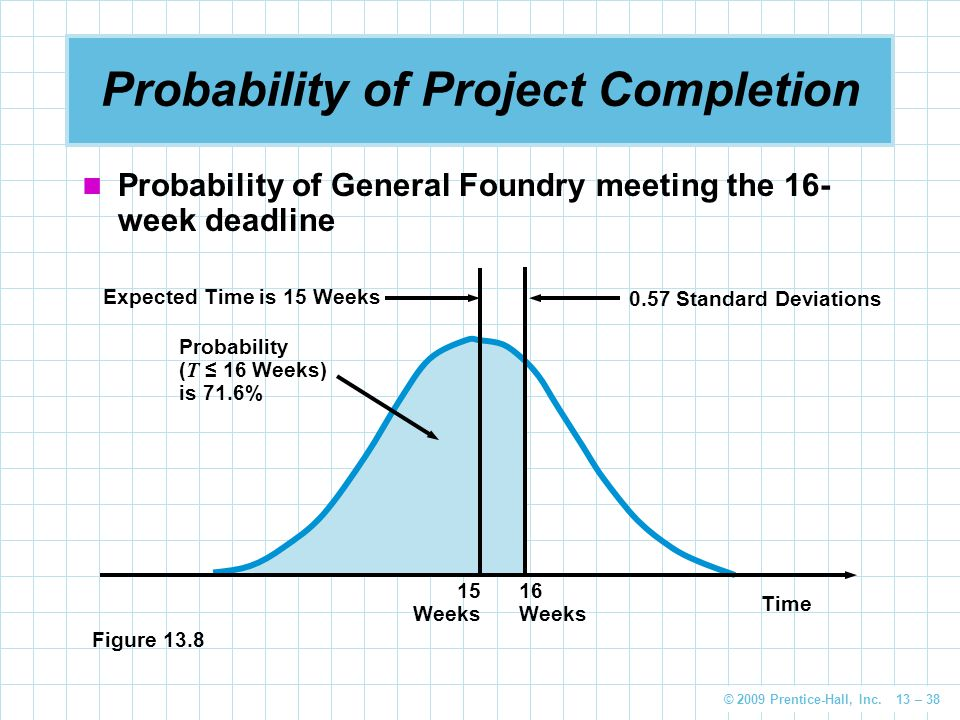 © 2009 Prentice-Hall, Inc. 13 – 38 Probability of Project Completion Probability of General Foundry meeting the 16- week deadline 0.57 Standard Deviat