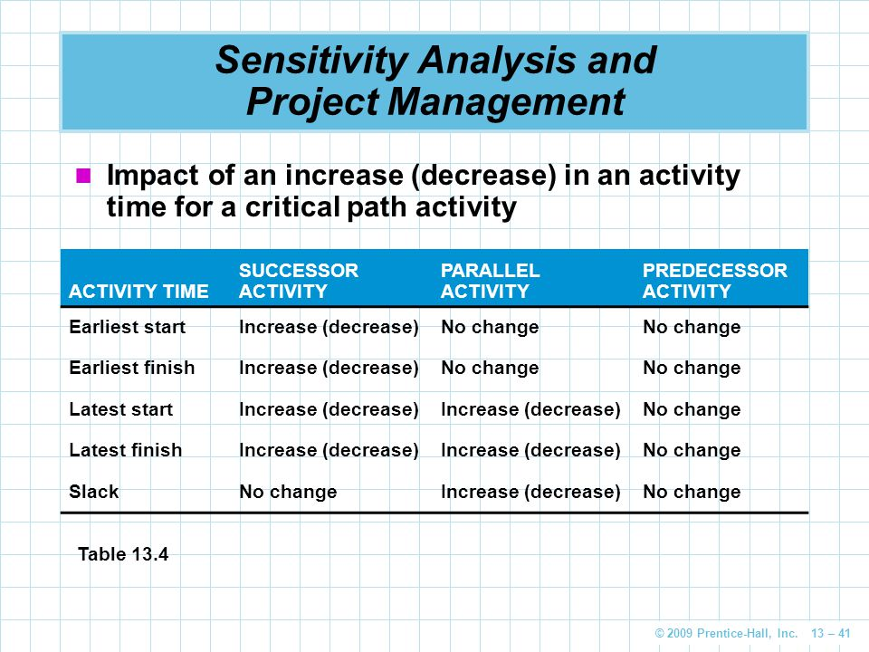 © 2009 Prentice-Hall, Inc. 13 – 41 Sensitivity Analysis and Project Management Impact of an increase (decrease) in an activity time for a critical pat